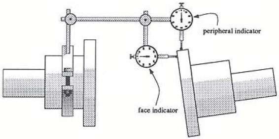 Vibration monitoring machine service