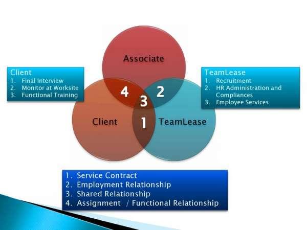 Temporary staffing agency, temporary staffing agencies