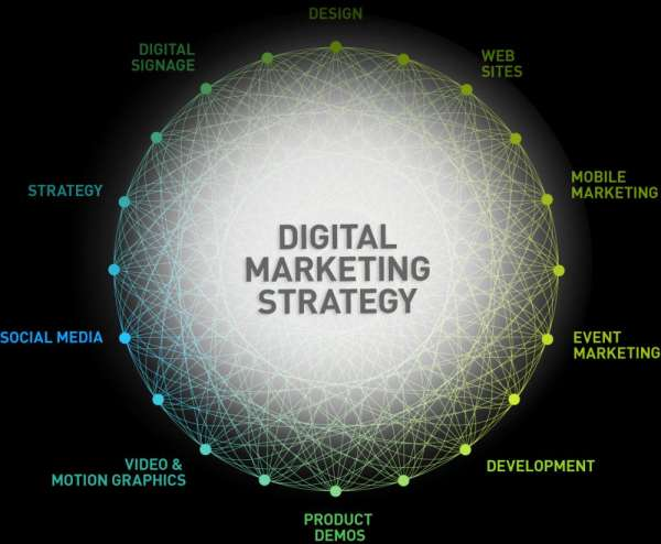 Digital marketing for a better business