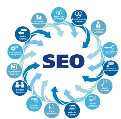 Looking for best seo company