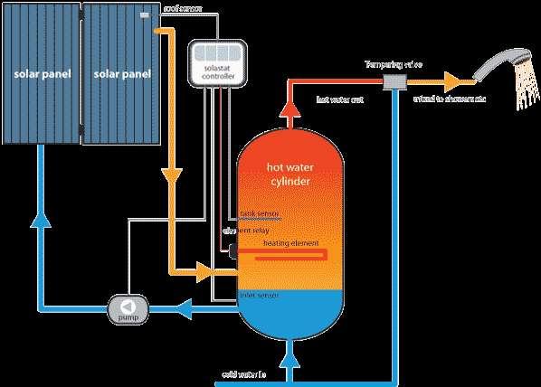 Solar water heater delhi