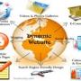 Dynamic website designing in India