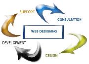Get web design company in jaipur