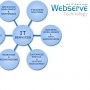IT services in Vadodara