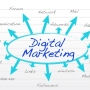 Complete Online Digital Marketing service Like Bulk SMS,E-mailing Marketing,Bulk Whatsapp,