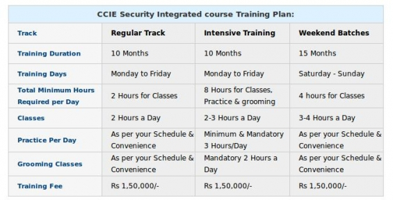 Are you searching for the best training institute for ccie in india