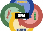 Search engine marketing company: the best service to meet requirements