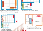 Vaastu tips for puja room - urbanvaastu