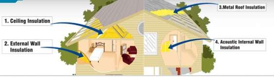 Acoustic insulation india