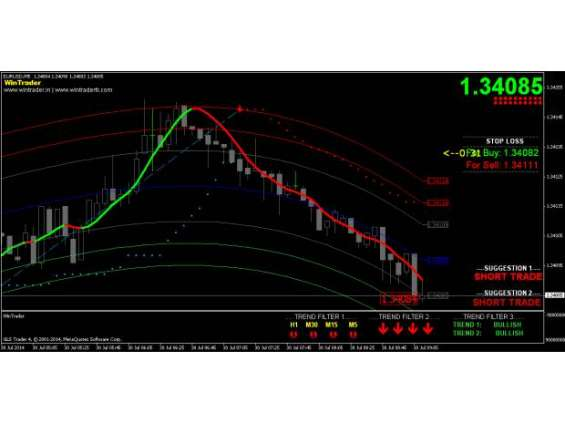 Accurate buy/sell signal generating software in mt4 platform