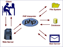 Php training institute in chennai