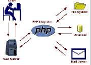 PHP Training institute in Chennai