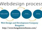 Web design company in hebbal,bangalore - bangalore web zone