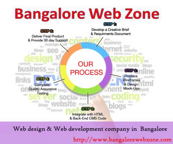Pictures of Web design company in mg road,bangalore - bangalore web zone 2