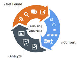 Inbound and backend bpo projects