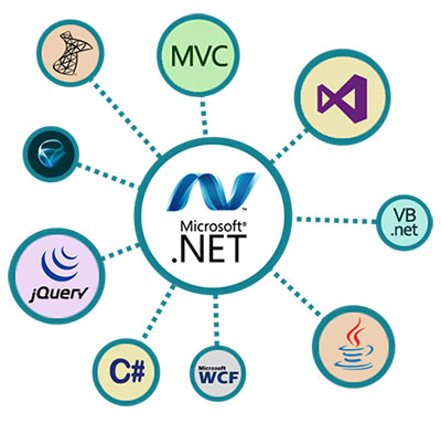 Top asp web development services | neelpro system