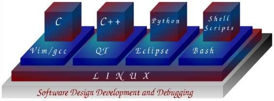 Software - design, development, debugging